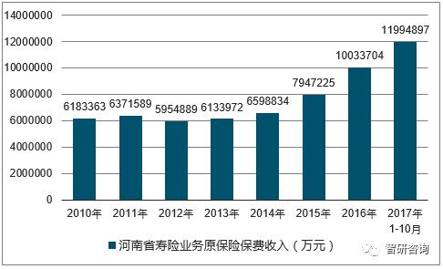2018年人身保险公司原保险保费收入情况表
