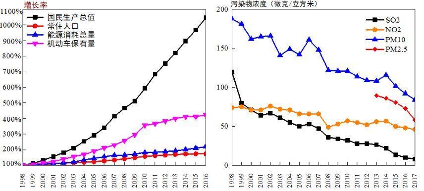 人口总量减少 经济发展_中美人口总量图