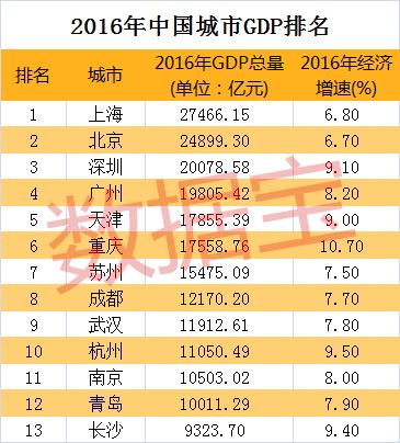 北京市市区gdp_哪些城市GDP被低估 哪些有水分