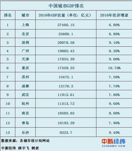 苏州和重庆比经济总量_苏州园林