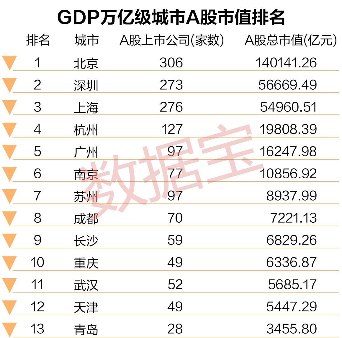 gdp万亿级_大武汉牛皮 万亿级GDP城市增速排第三,不过竟然被这个城市超了...