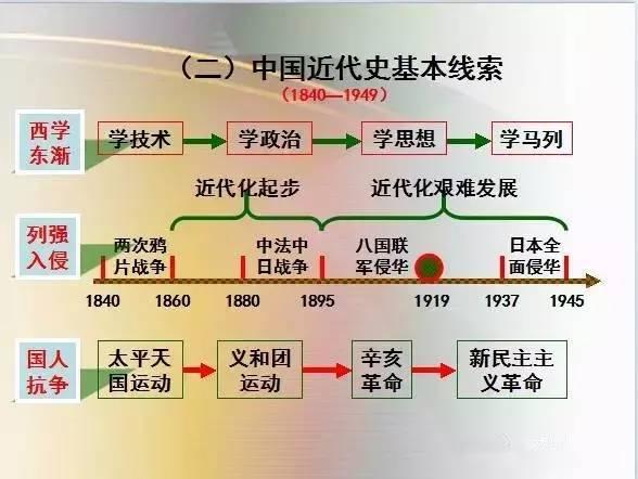 中国史思维导图,文科生人手一份,必须滴