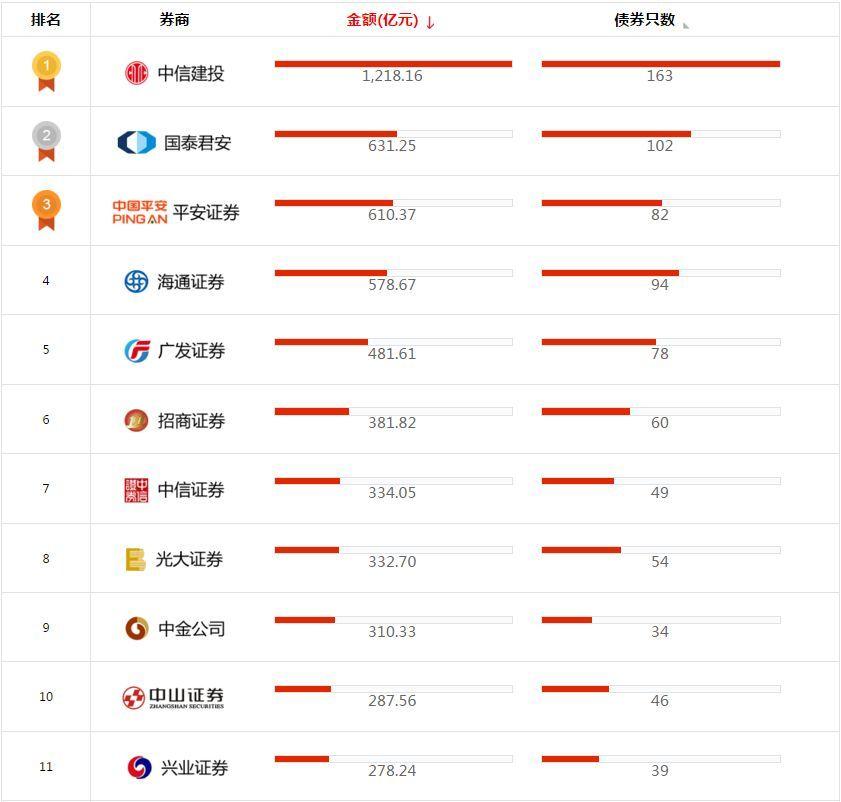 2019年债券承销排行_2019年上半年中国债券承销排行榜