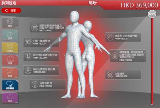 香港重疾险:38岁 还需要买重疾险吗?