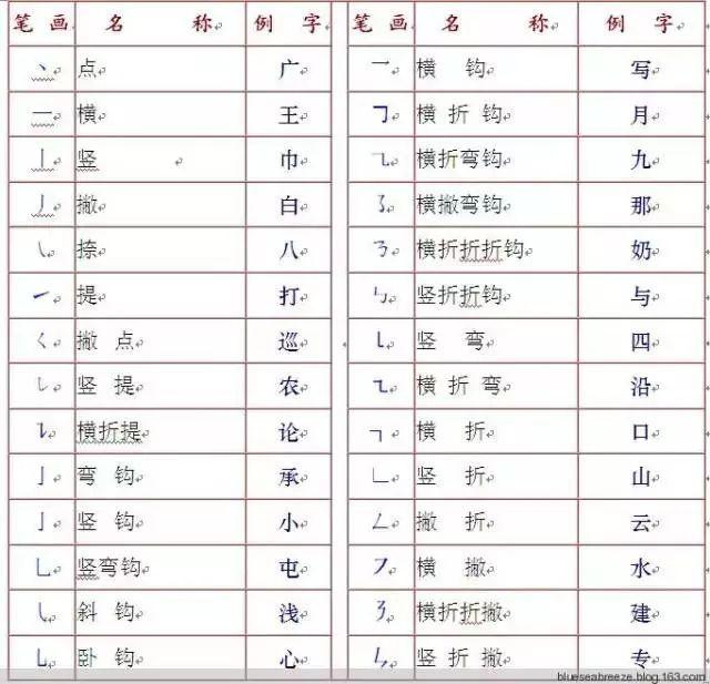 表情 汉字基础知识大全 笔画 笔顺 易错笔顺 间架结构 部首名称 表情