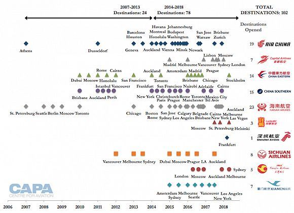 罗松松:大陆二三线城市千万补贴争开国际航线,到底值不值?