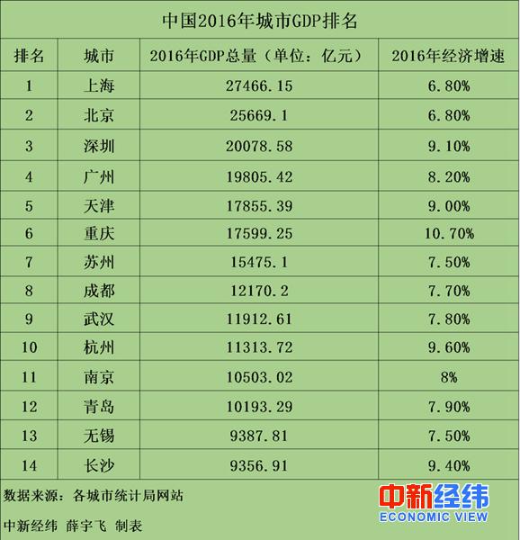2018上半年城市gdp_中国城市GDP排名2018排行榜:2018上半年全国29省份GDP数据排名