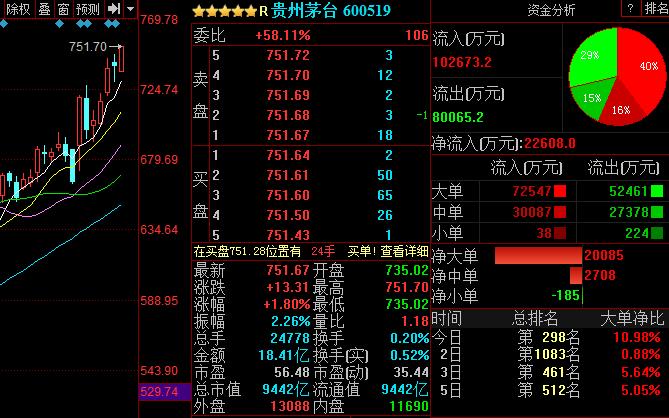 贵州茅台低开高走,盘中股价突破750元大关,市值接近9500亿元