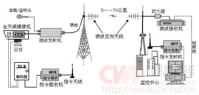 无线图传厂家CVW:从有线到无线传输提升必了解的视频传输知识