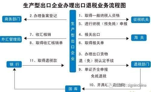 跨境电商B2C卖家如何做出口退税?