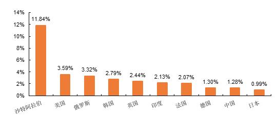 占gdp比例_中国gdp分配比例图