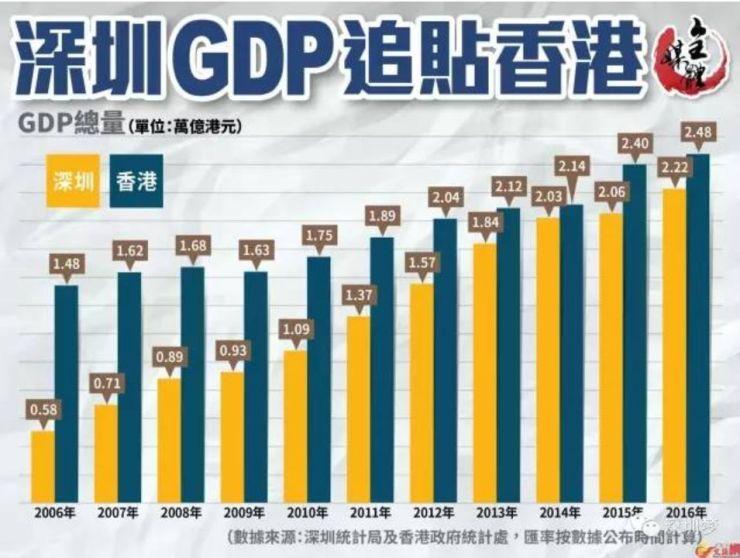 香港2017年gdp_太牛了!深圳2017年GDP2.2万亿!香港广州被超,北京上海颤抖!