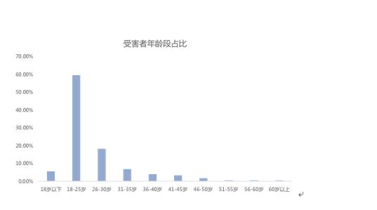 """领与宝结合出品《2017中国反通信收集诈骗》刷单诈骗""""勇夺冠""""?"""