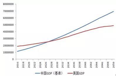 2035经济总量预测_2015中国年经济总量
