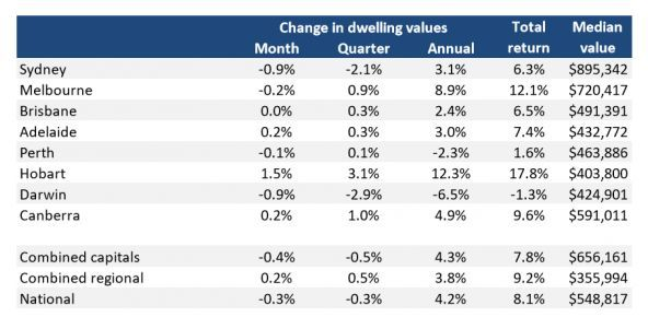 2018年澳洲房产市场8大趋势前瞻 疲软持续,喜忧参半
