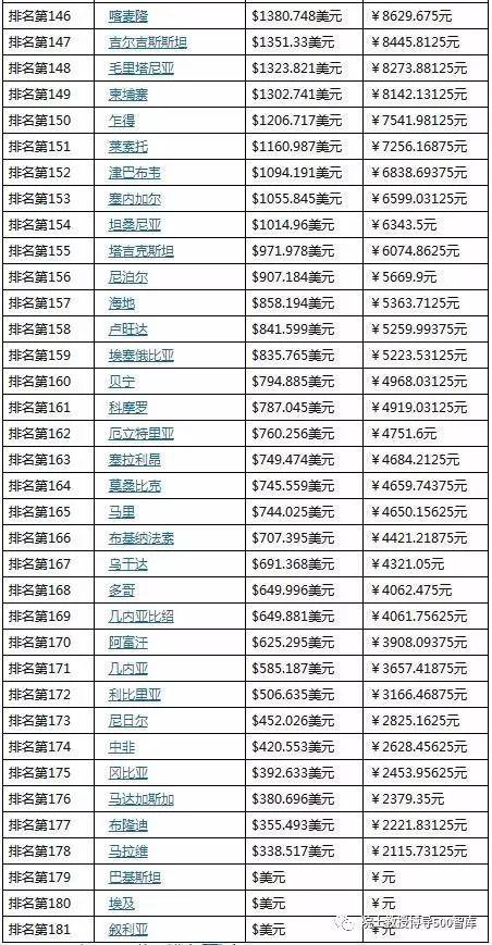国家gdp排名2021_2021年一季度各国GDP增速排名,中国居首,蒙古第二,美国第几