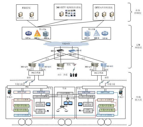 普天城市轨道交通LTE-M系统解决方案