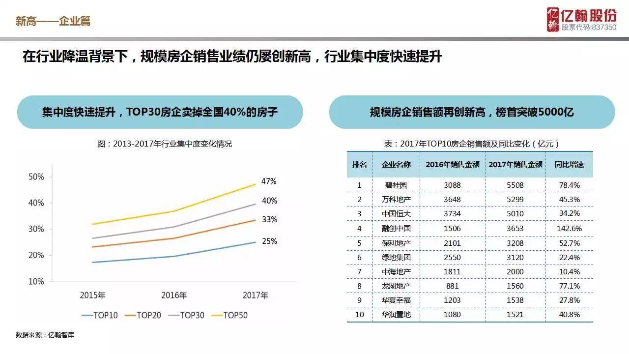 聚焦2018年年度策略报告——行业再创新高乏力,规模房企穿越周期