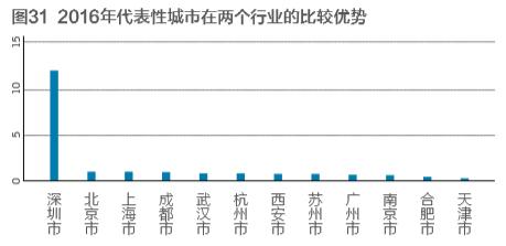 《中国城市和产业创新力报告2017》连载三