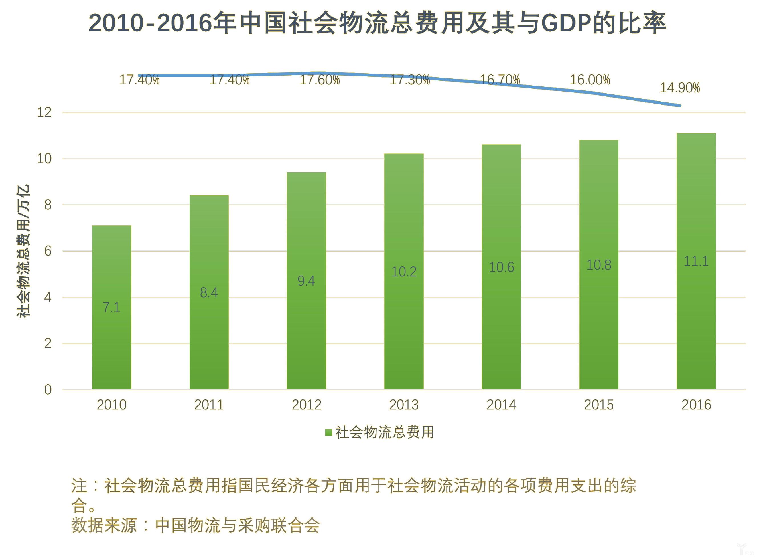 物流业gdp_热点解读 物流业发展中长期规划 2014 2020年
