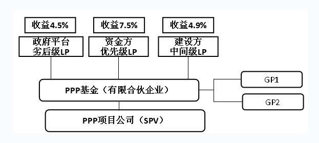 财经 正文  图2 ppp基金模式股东利润分配  记者:谢谢朱博士.