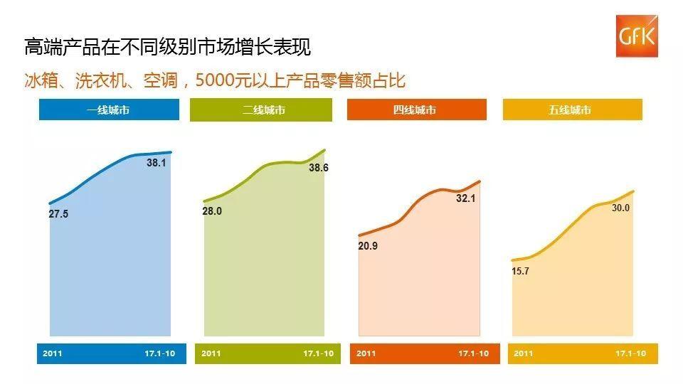 家电趋优消费向低级别市场加速渗透