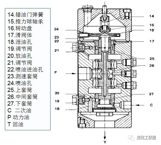 下腔排油,因此活塞下行,使调节汽阀开度加大,进入汽轮机的蒸汽流量图片
