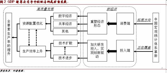 gdp和算法_1到n的和流程算法图