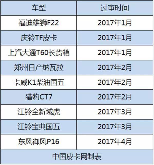 2017年,工信部共审查27辆皮卡,10辆神秘失踪