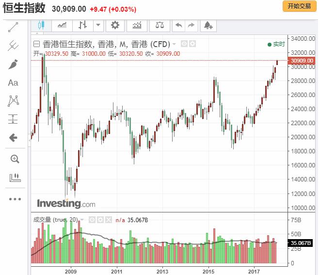 周二早盘,香港恒生指数突破31000点,腾讯股价也创历史新高