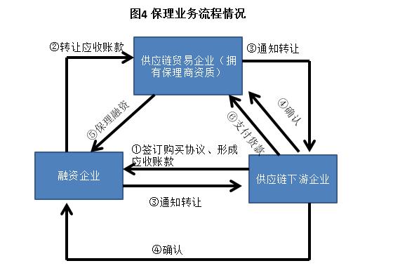 一文读懂供应链金融-烽言