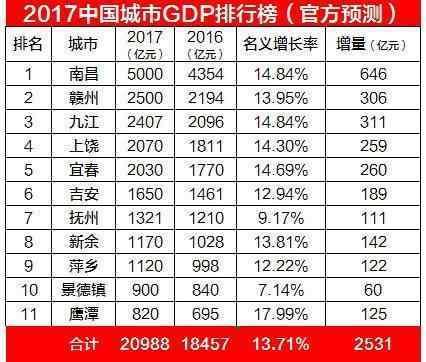 16年江西gdp_江西gdp数据