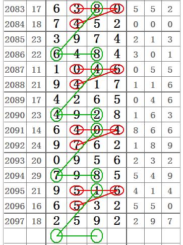 七星2098期头与十位合数图规