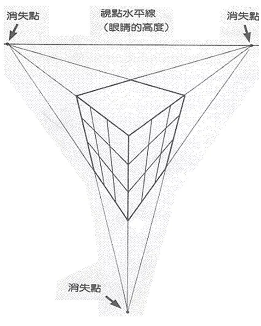 文化 正文  两点透视 又称 成角透视: 如图所示,简单地说,每个面都有