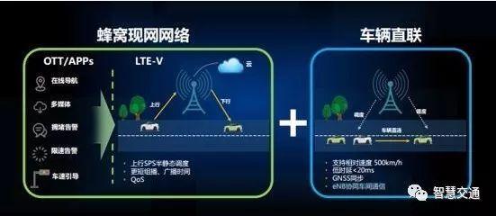 华为吕晓峰:LTE-V智慧高速通信解决方案