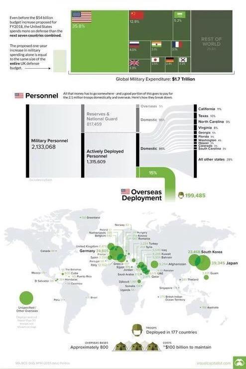美国有多少海外军事基地?美军在海外各地驻军人数