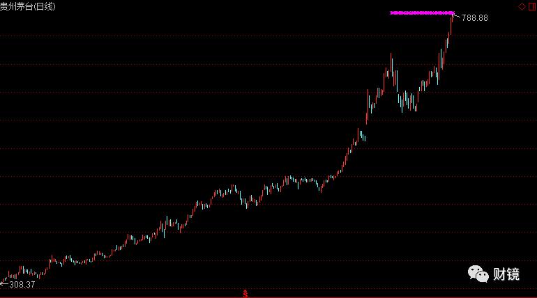 股价飙升茅台市值超LV母公司 95%售国内 紧俏胜过奢侈品!