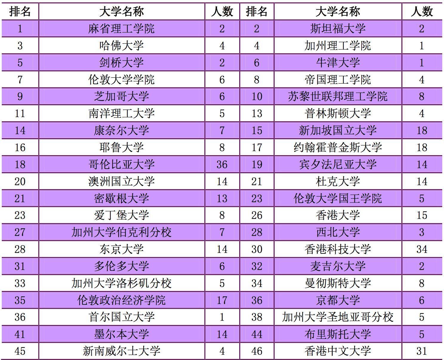 南京大学 2017 届毕业生中 qs 世界大学排名(2018)前 100 名高校(不