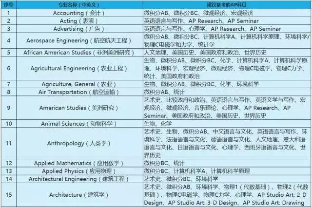 v物理物理工科:微积分bc,化学c,生物,正文,统计学等;理科:微积分b杭州高中化学教研室图片