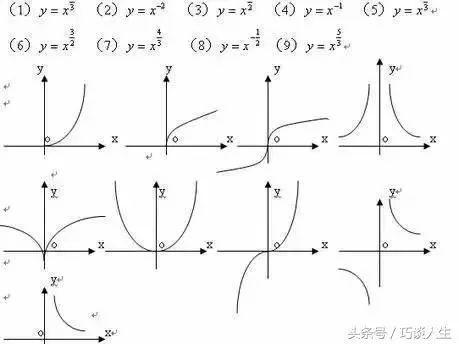 高一数学 一篇文章,掌握函数图像