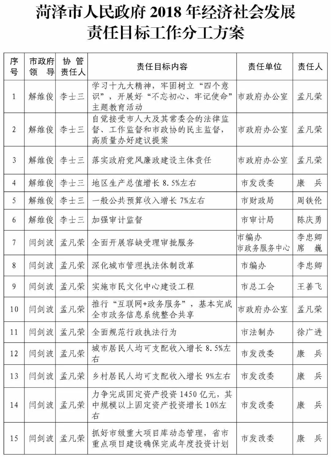 菏泽经济2018总量_2018菏泽一中蹭饭图