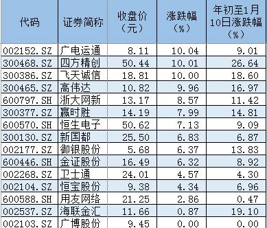1月10日,区块链板块指数涨幅达到6.39%,领涨沪深股市