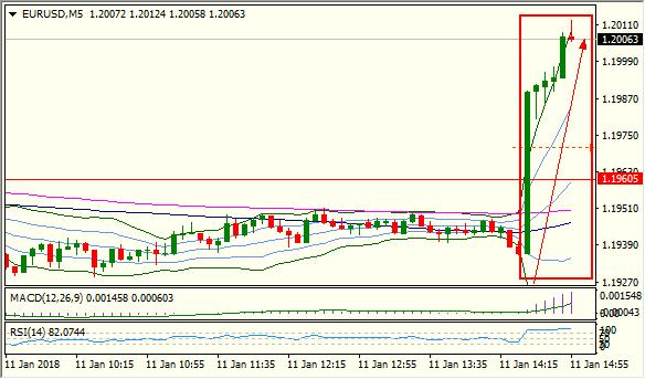 欧银欲调前瞻指引紧缩在望,欧元飙升70点破1.20