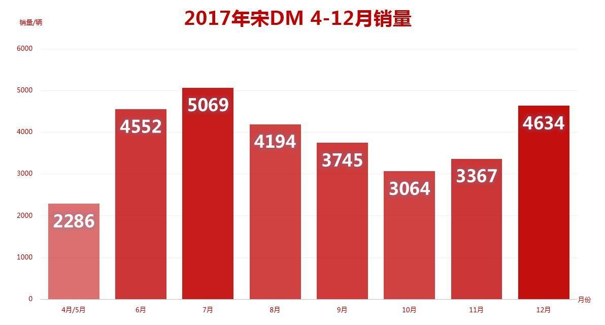 30000+用户认可 2017最红插混SUV 非TA莫属