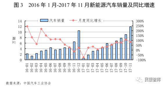 《民银智库研究》第92期:汽车制造行业运行情况分析及风险提示