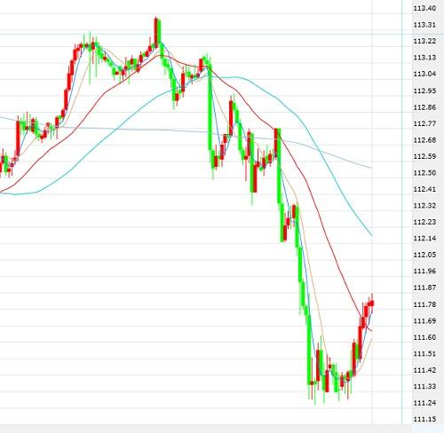 1月11日交易推荐之趋势追踪:美元/日元