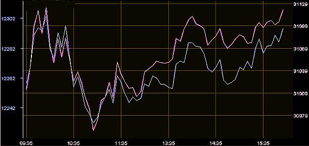 停不了!港股13连升再创新纪录累涨6.5%