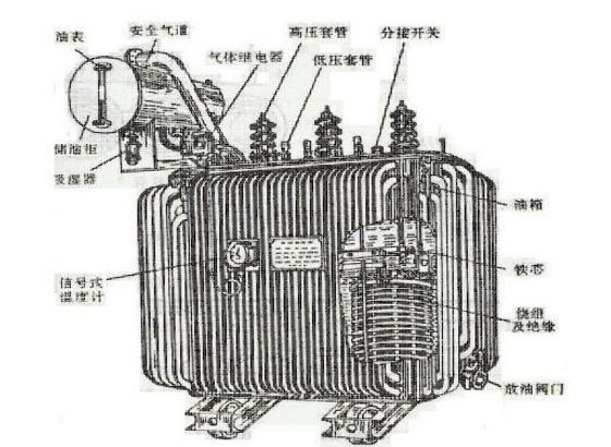 油浸式变压器原理图_兴福园电力:10kv油浸式变压器的工作原理、运行与维护(一)