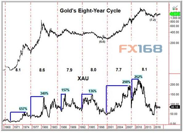 中国拟对美债釜底抽薪搅动市场硬通货黄金再受追捧