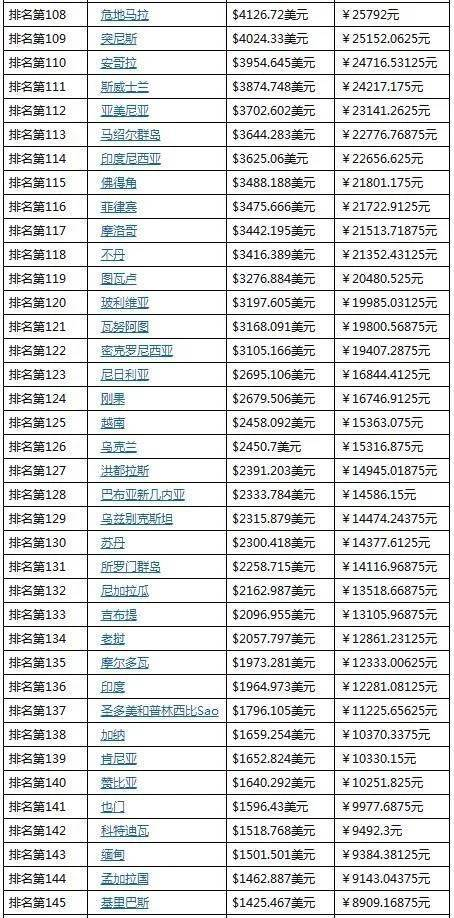 各省 人均gdp排名_数据来看iPhone SE中国售价为啥这么低